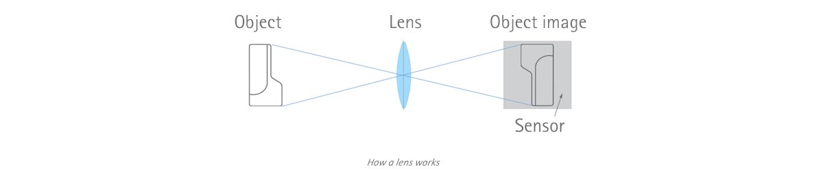 How a lens works