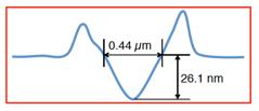 µm-Kurve